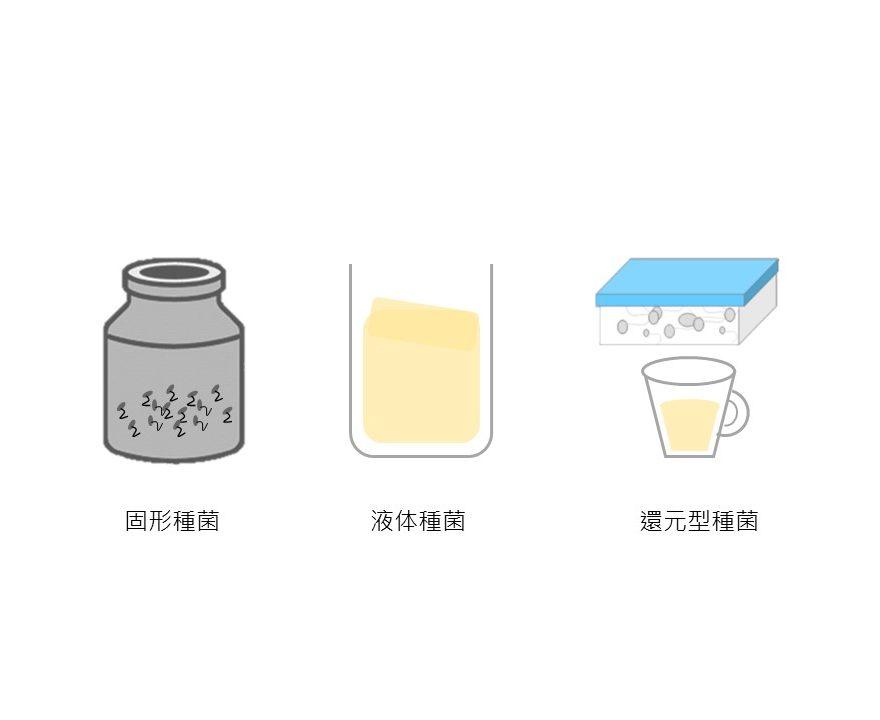 種菌の種類